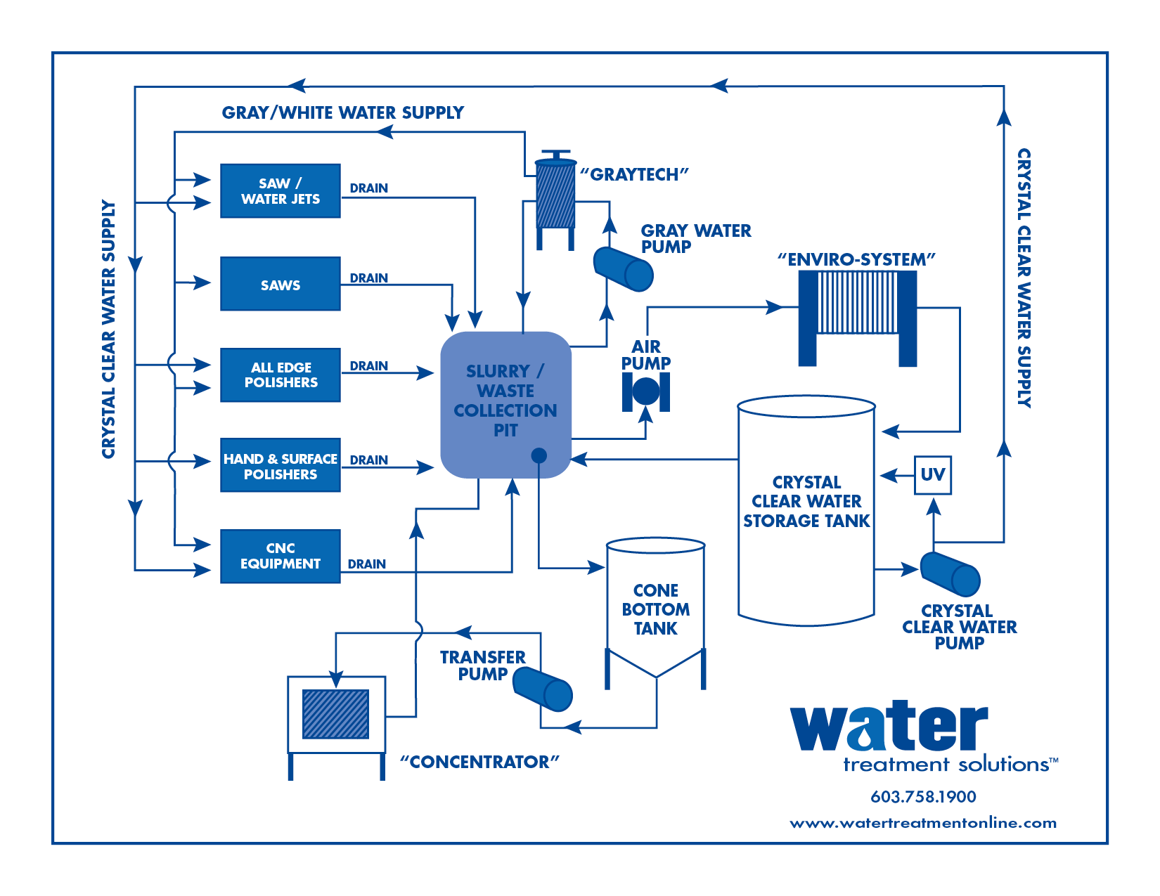 Studio Wiring Diagram Simple Guide About Epiphone Dot Flow Water Supply System Image Collections How Beats Nc